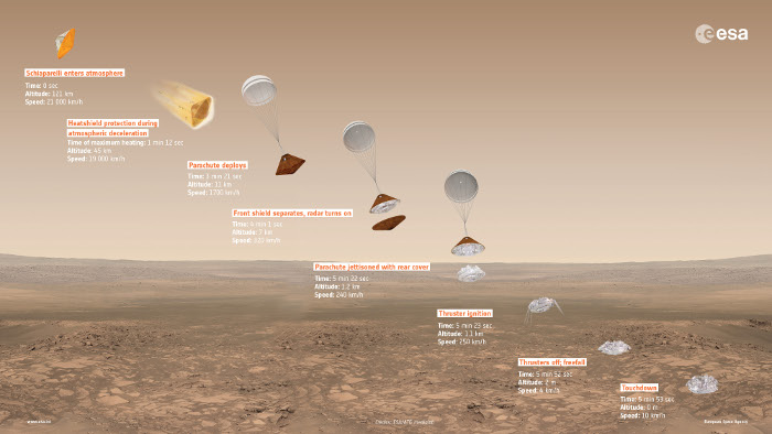 ExoMars2016 DescentInfographic